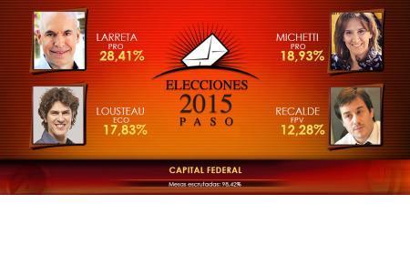 PRO se impone con el 47,34% de los votos, seguido por ECO con 22,26% y el FpV con 18,72%