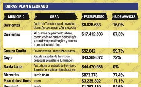 Por el Plan Belgrano desembolsan más de $162 millones en Corrientes