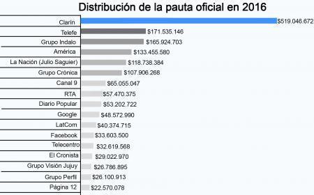 Cuáles son los 25 grupos de medios más beneficiados por la publicidad del gobierno nacional